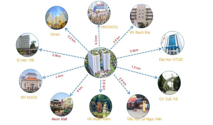 Liên kết vùng dự án Green Pearl Minh Khai