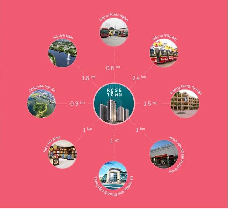 Liên kết vùng dự án Rose Town