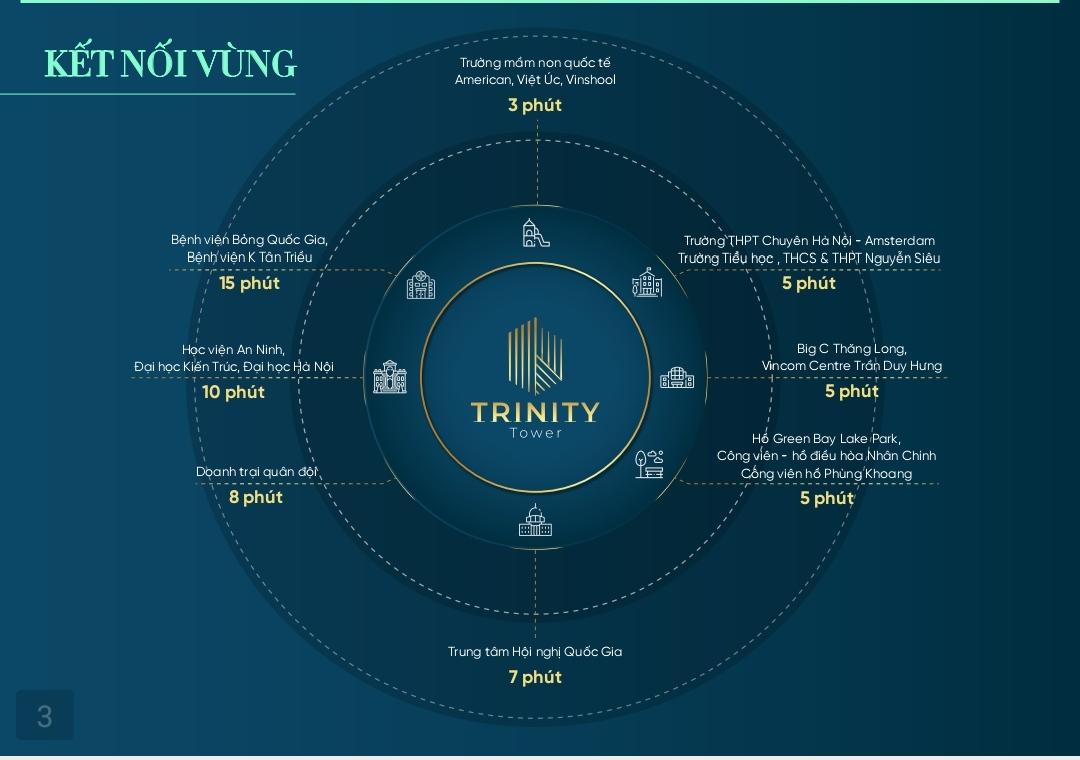 Liên kết khu vực dự án Trinity Tower